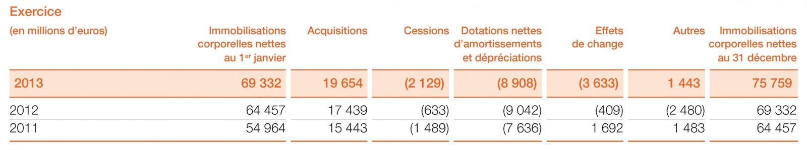 11 Immobilisations Corporelles Annexe Aux Comptes Consolides Comptes Consolides Document De Reference 2013