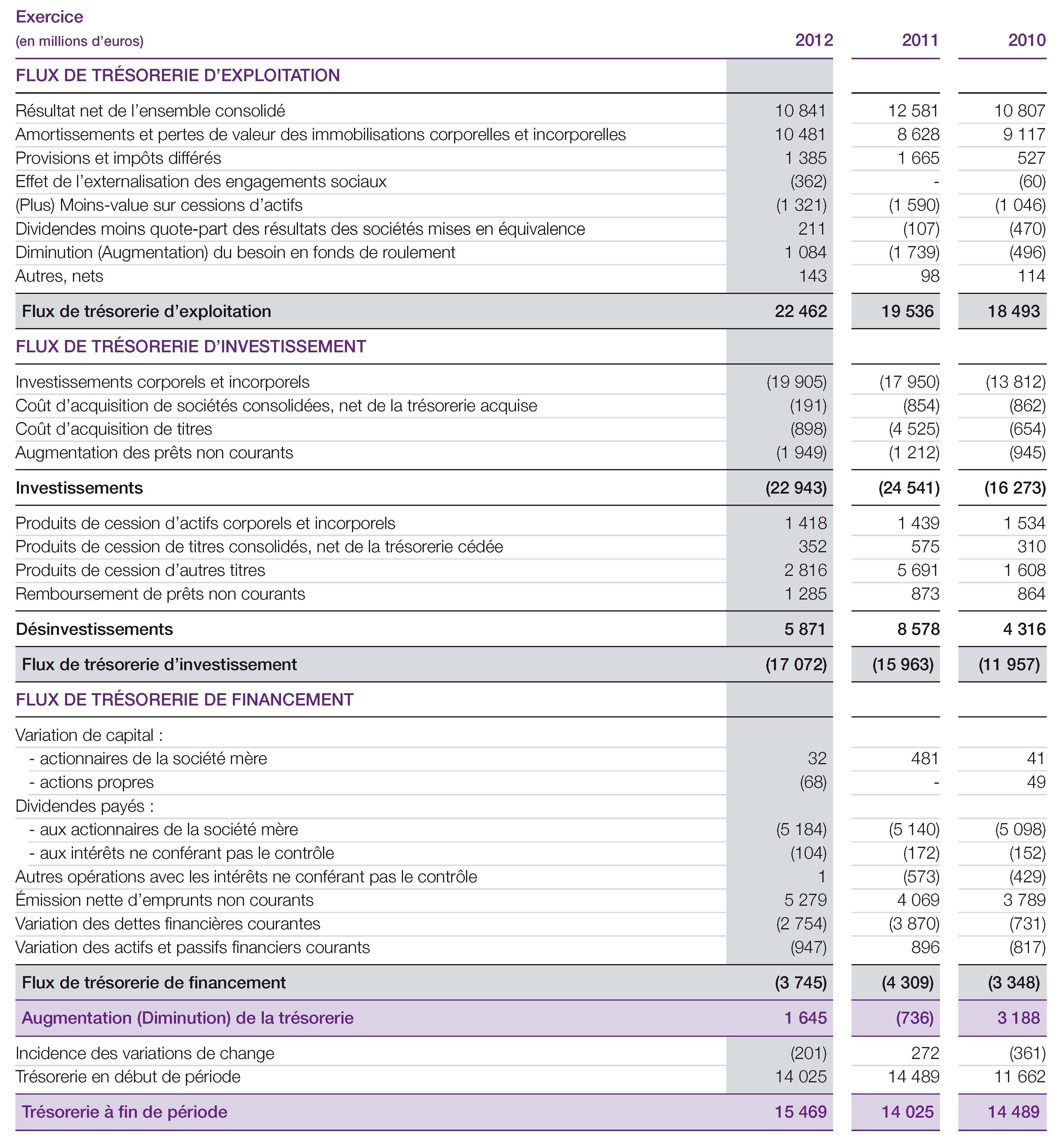 Tableau De Flux De Tresorerie Consolide Comptes Consolides Document De Reference 2012